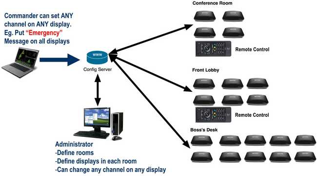 Просмотр видео с камер видеонаблюдения онлайн
